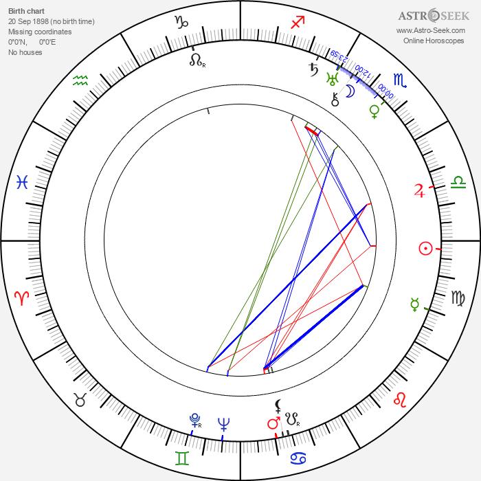 Norman Z. McLeod - Astrology Natal Birth Chart