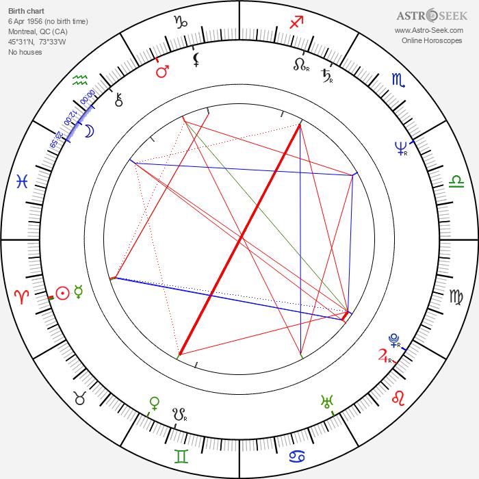 Normand Corbeil - Astrology Natal Birth Chart