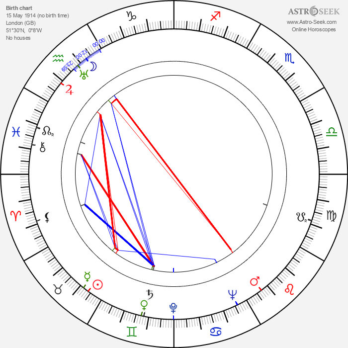 Norrie Paramor - Astrology Natal Birth Chart