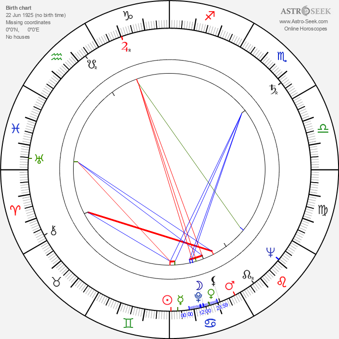 Norris Domingue - Astrology Natal Birth Chart