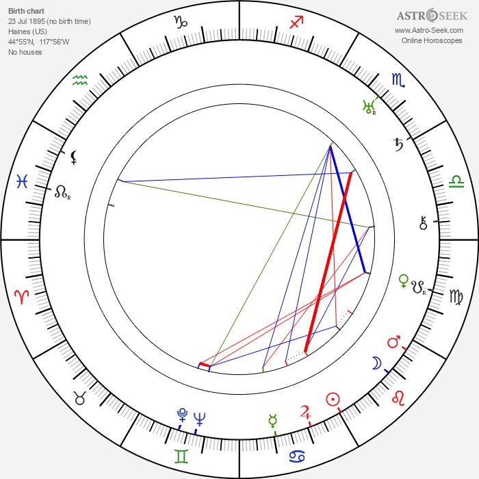 Norris Poulson - Astrology Natal Birth Chart