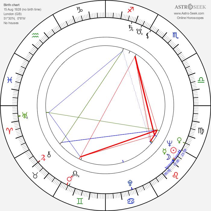 Nosher Powell - Astrology Natal Birth Chart
