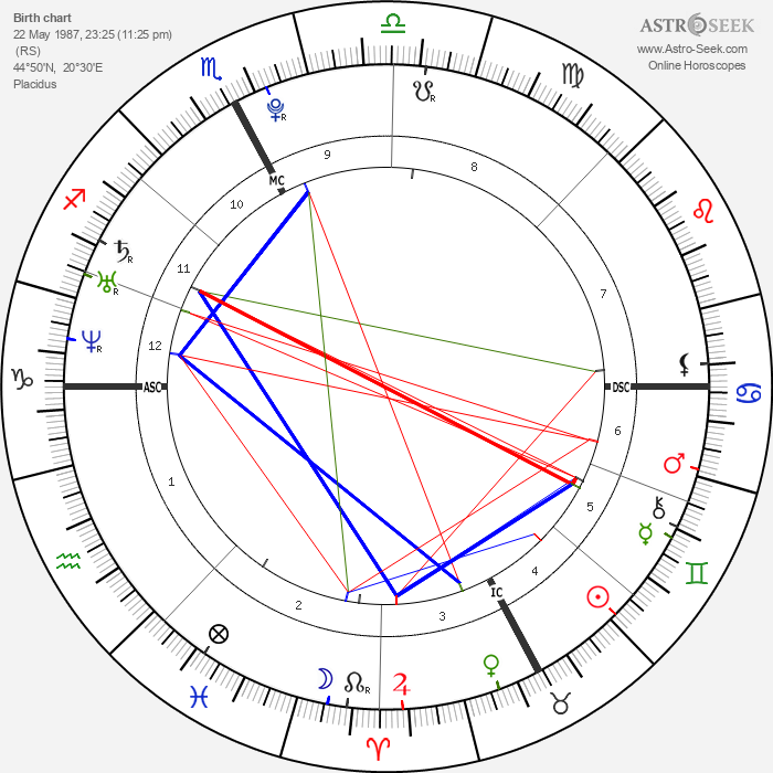 Novak Djokovic - Astrology Natal Birth Chart