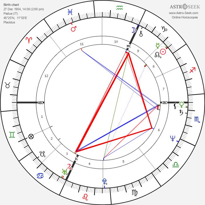 Novella Calligaris - Astrology Natal Birth Chart