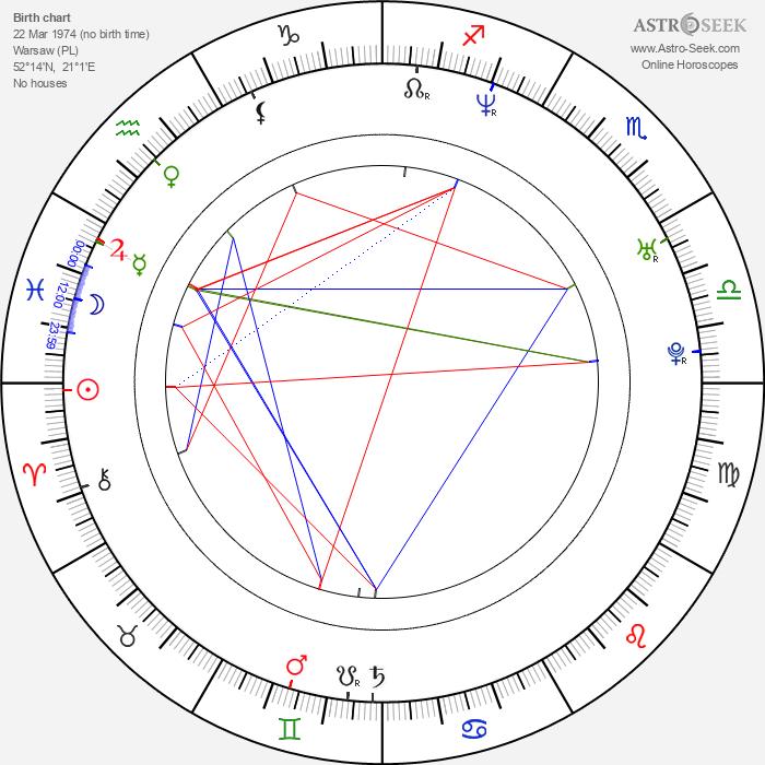 Novika - Astrology Natal Birth Chart