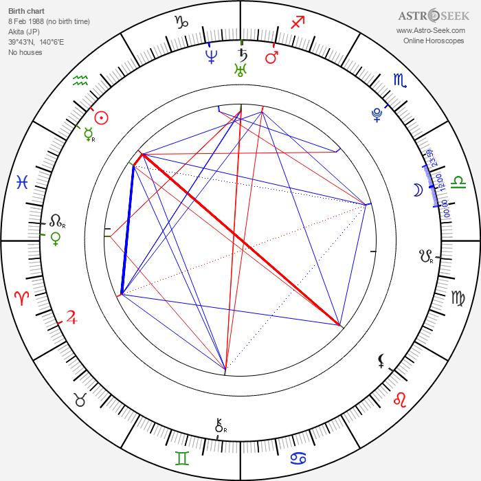Nozomi Sasaki - Astrology Natal Birth Chart