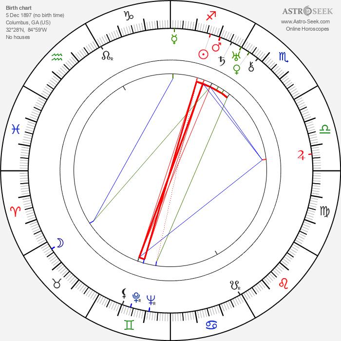 Nunnally Johnson - Astrology Natal Birth Chart