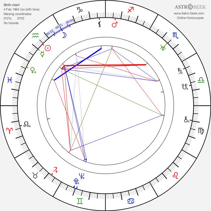 Nunzio Malasomma - Astrology Natal Birth Chart