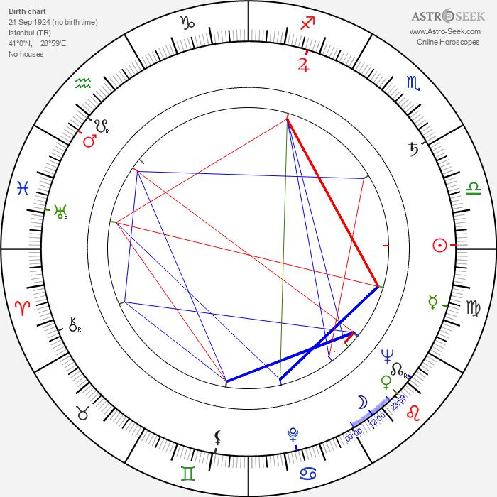 Nuri Akinci - Astrology Natal Birth Chart