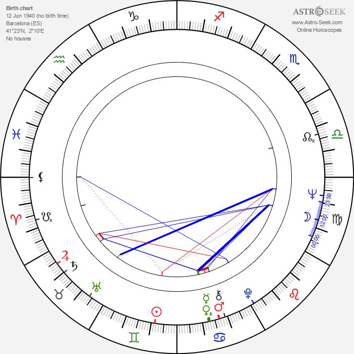 Nuria Carresi - Astrology Natal Birth Chart