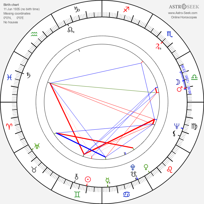 Núria Espert - Astrology Natal Birth Chart