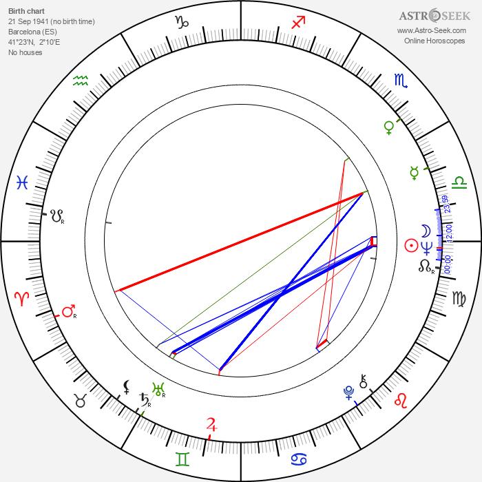 Núria Feliu - Astrology Natal Birth Chart