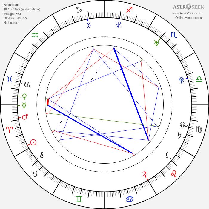 Nuria Fergó - Astrology Natal Birth Chart