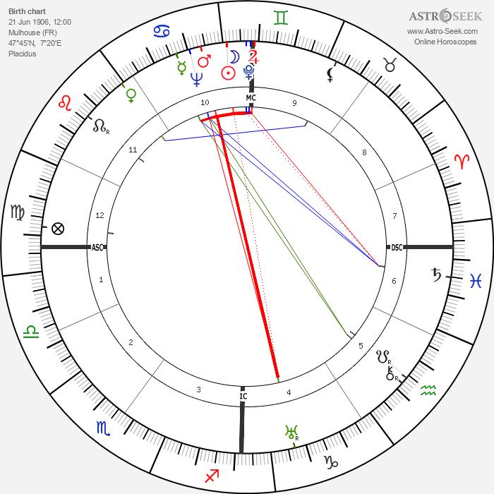 Nusch Éluard - Astrology Natal Birth Chart