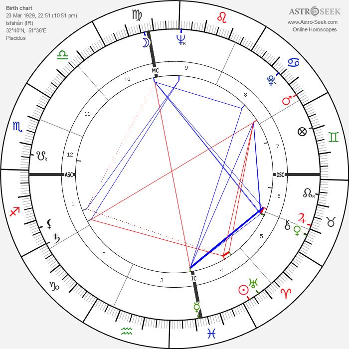 Nusrat Bhutto - Astrology Natal Birth Chart