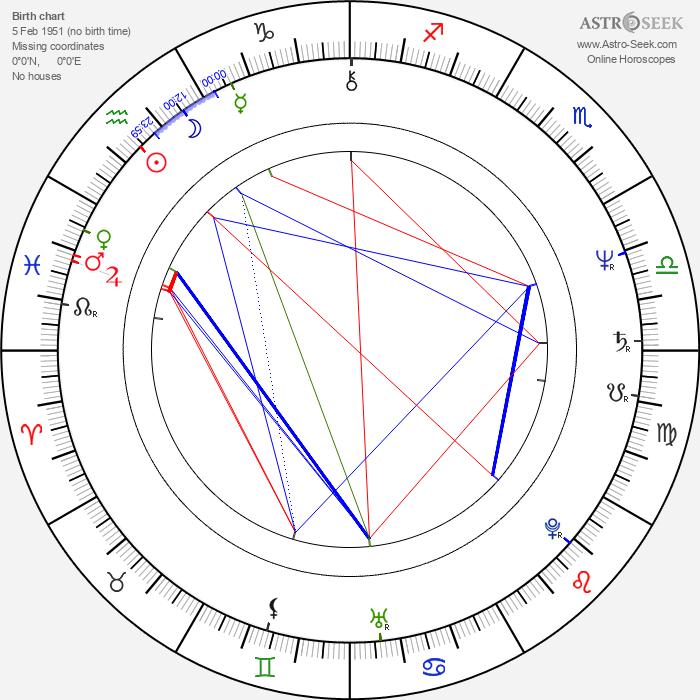 O'Neal Compton - Astrology Natal Birth Chart