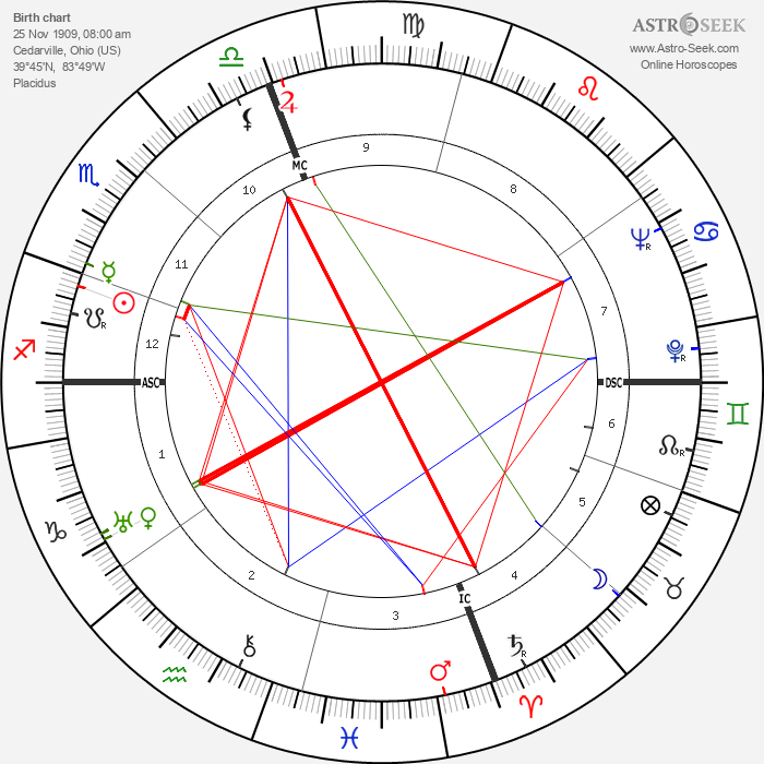 O'Neill Spencer - Astrology Natal Birth Chart