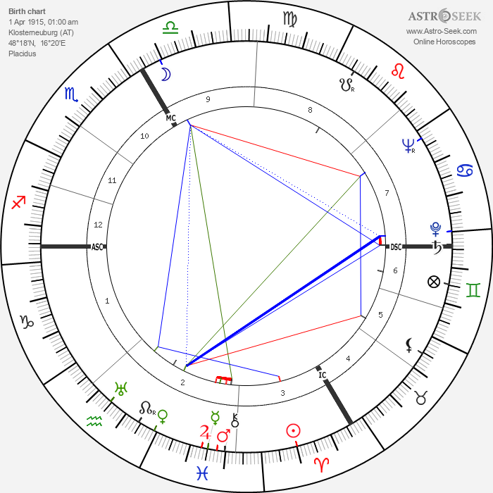O. W. Fischer - Astrology Natal Birth Chart
