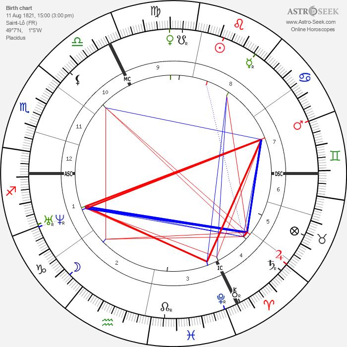 Octave Feuillet - Astrology Natal Birth Chart