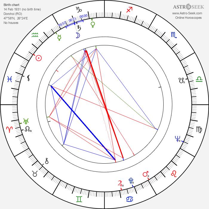 Octavian Cotescu - Astrology Natal Birth Chart