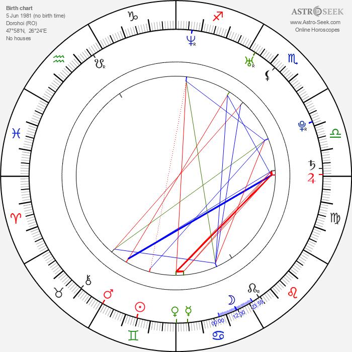 Octavian Strunila - Astrology Natal Birth Chart
