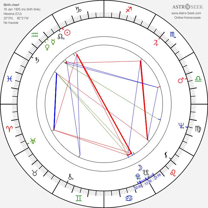 Octavio Cortázar - Astrology Natal Birth Chart