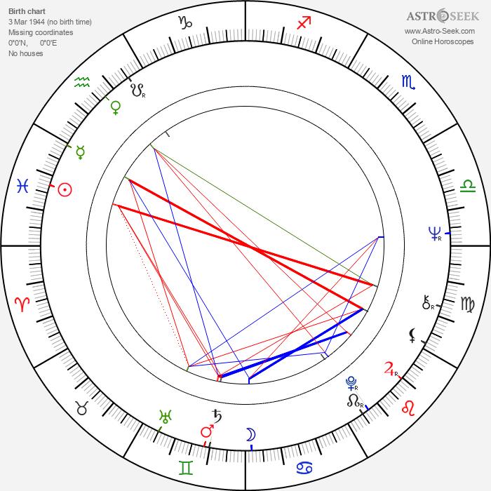 Odessa Cleveland - Astrology Natal Birth Chart