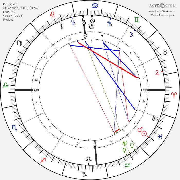 Odette Laure - Astrology Natal Birth Chart