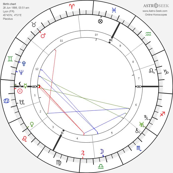 Odette Myrtil - Astrology Natal Birth Chart