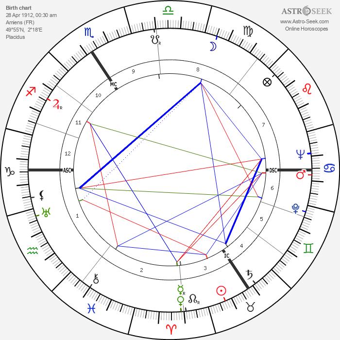 Odette Sansome - Astrology Natal Birth Chart