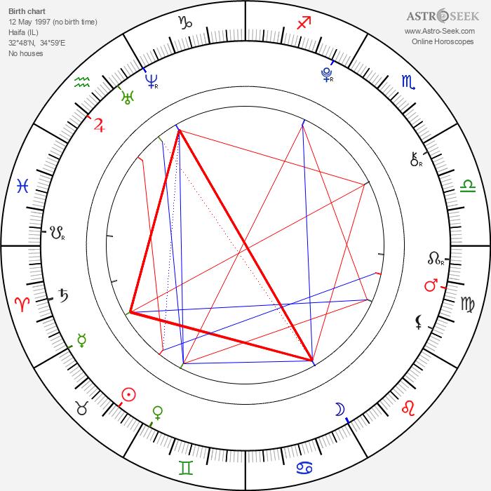 Odeya Rush - Astrology Natal Birth Chart