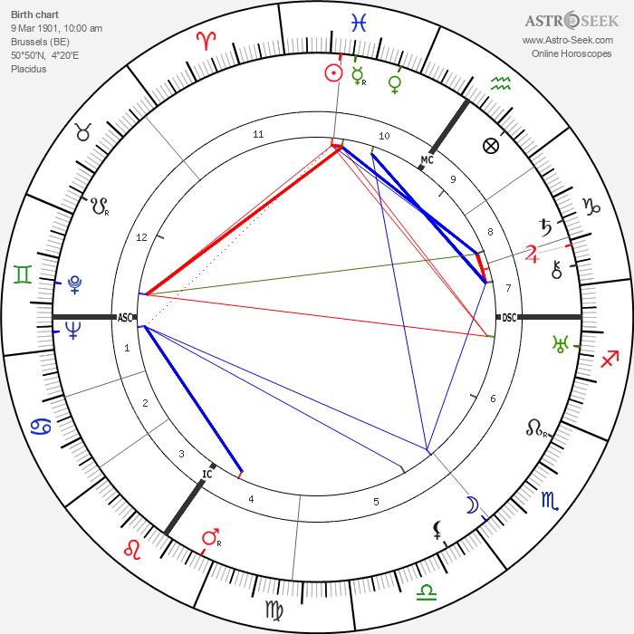 Odilon-Jean Périer - Astrology Natal Birth Chart