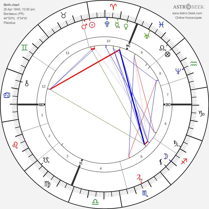 Odilon Redon - Astrology Natal Birth Chart