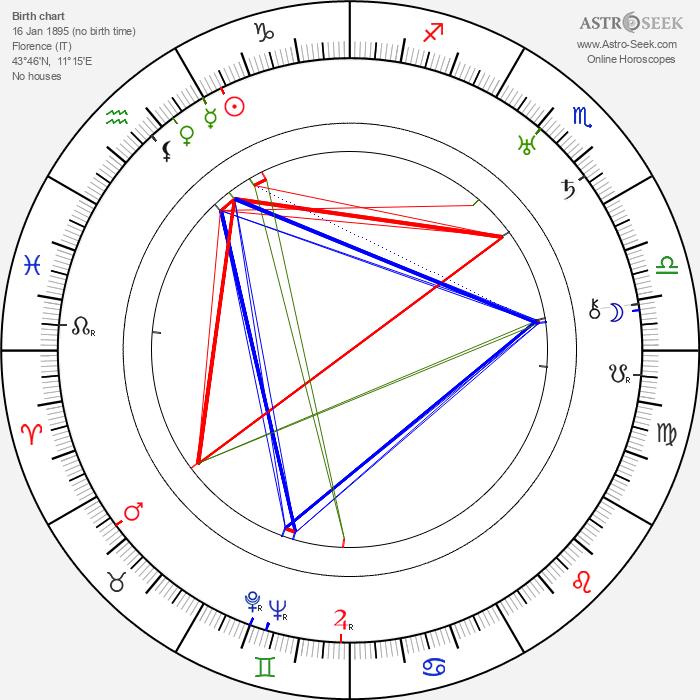 Odoardo Spadaro - Astrology Natal Birth Chart