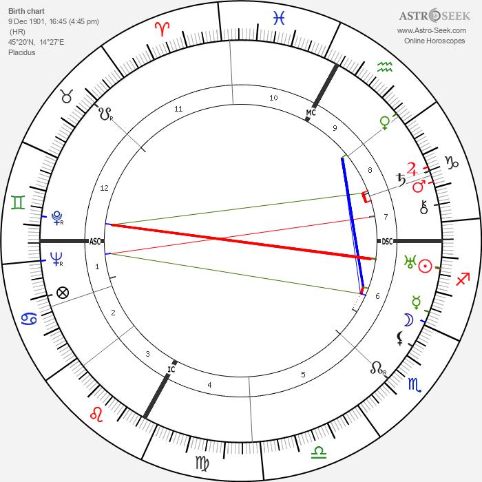 Ödön von Horváth - Astrology Natal Birth Chart