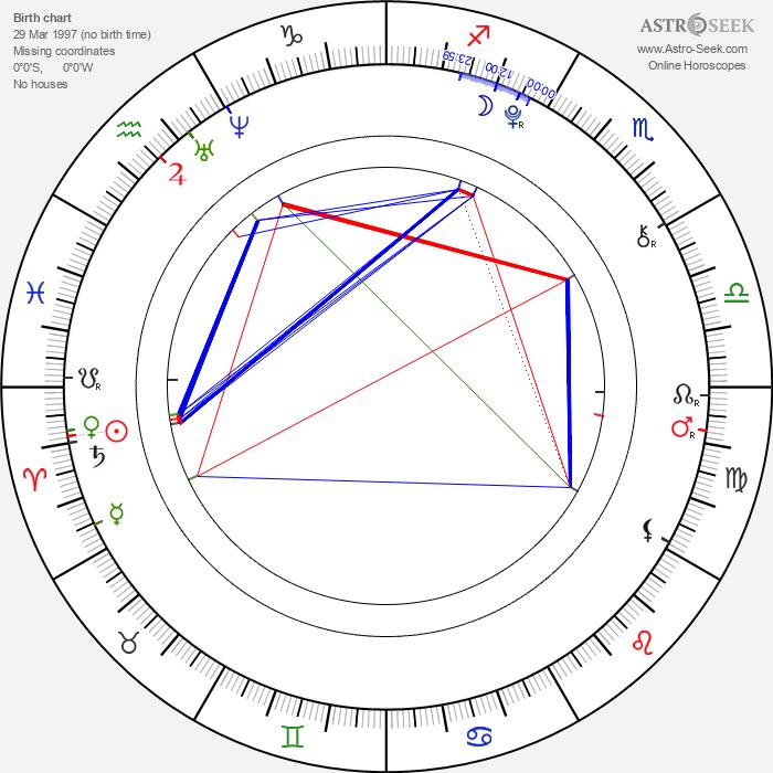 Oh-bin Mun - Astrology Natal Birth Chart