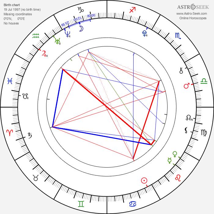 Ohga Tanaka - Astrology Natal Birth Chart