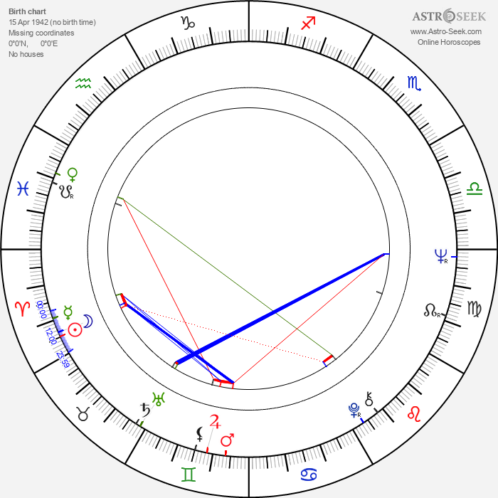 Oiva Lohtander - Astrology Natal Birth Chart