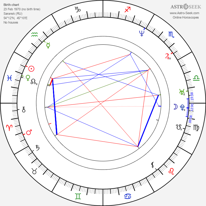 Oksana Grigorieva - Astrology Natal Birth Chart