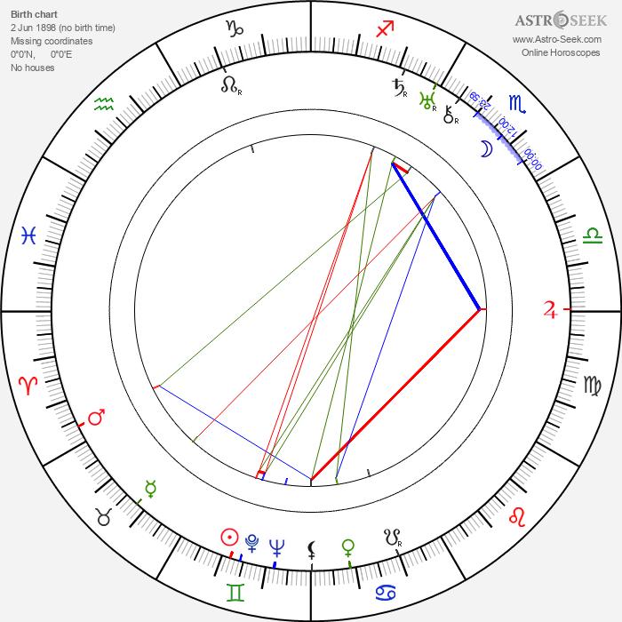 Ola Isene - Astrology Natal Birth Chart