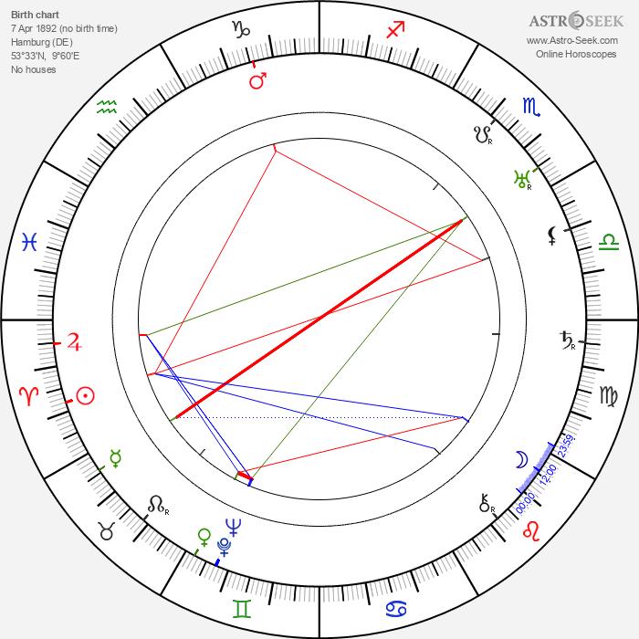 Olaf Bach - Astrology Natal Birth Chart
