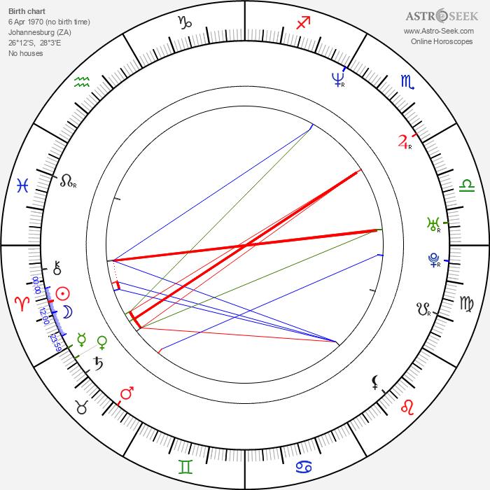 Olaf Kölzig - Astrology Natal Birth Chart