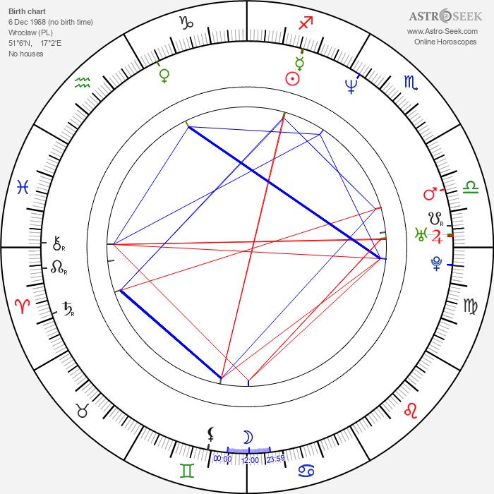 Olaf Lubaszenko - Astrology Natal Birth Chart