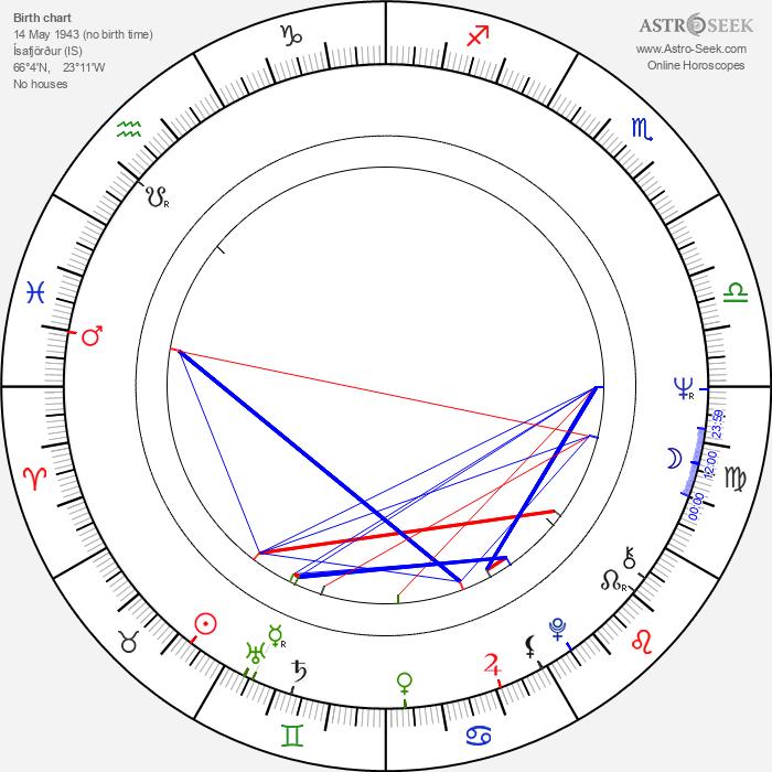 Ólafur Ragnar Grímsson - Astrology Natal Birth Chart