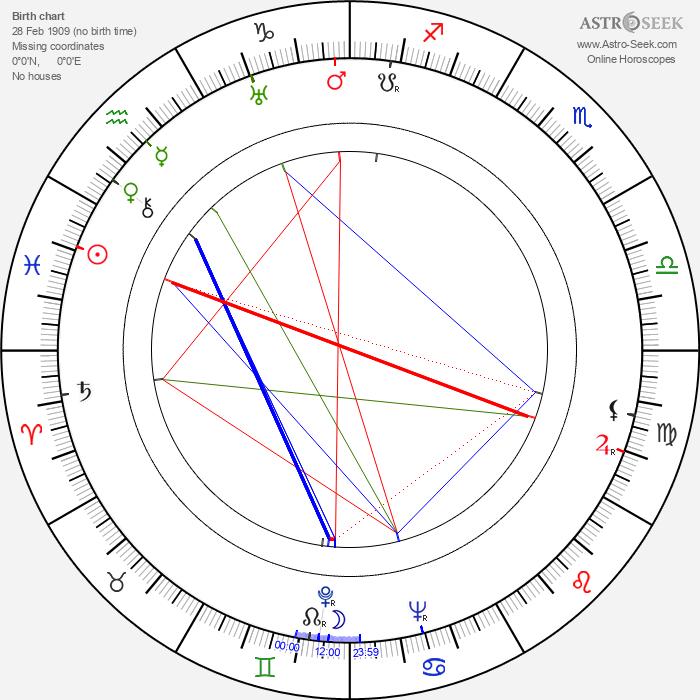 Olan Soule - Astrology Natal Birth Chart