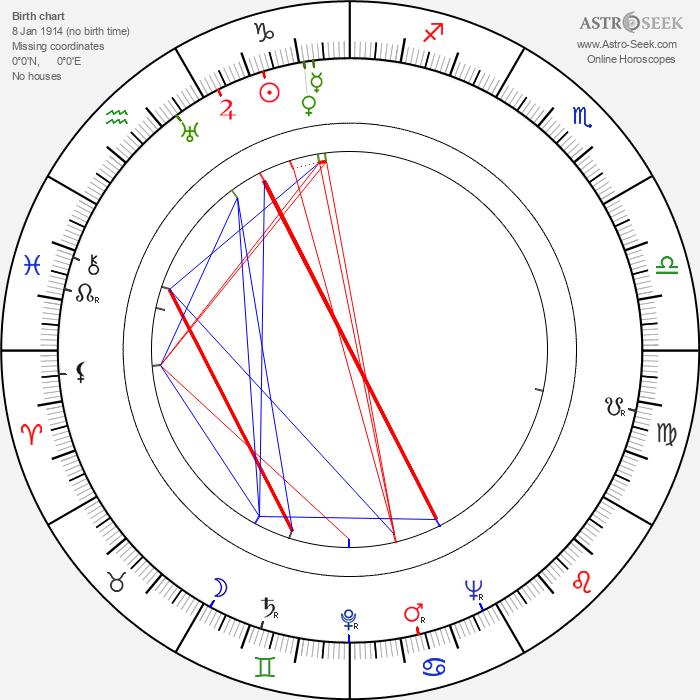 Olavi Ihander - Astrology Natal Birth Chart