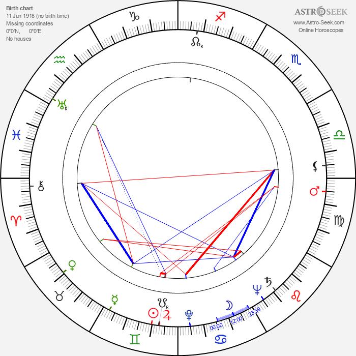 Olavi Kuorikoski - Astrology Natal Birth Chart