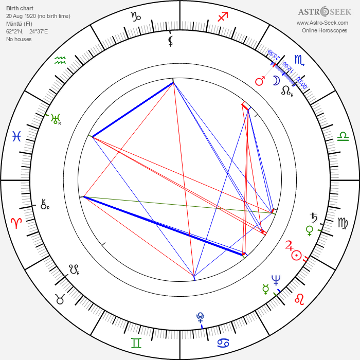 Olavi Pajunen - Astrology Natal Birth Chart