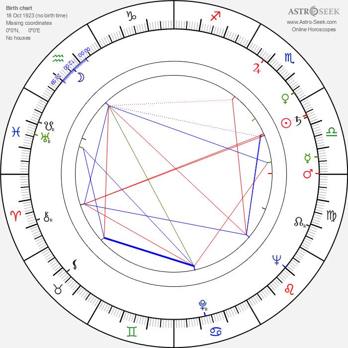 Olavi Saarinen - Astrology Natal Birth Chart