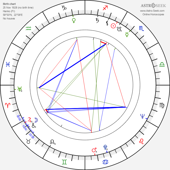Olavi Tervahartiala - Astrology Natal Birth Chart